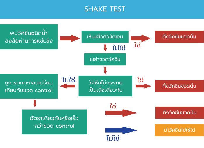 shaketest